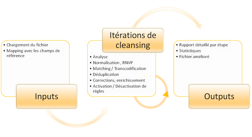 Support de présentation du Data Cleansing